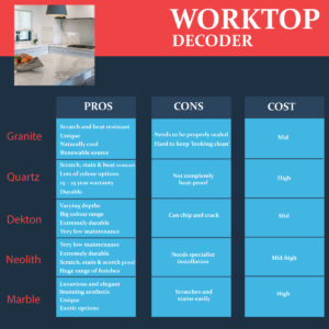 Worktop Decoder Guide